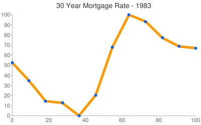 Washington Mortgage Rates